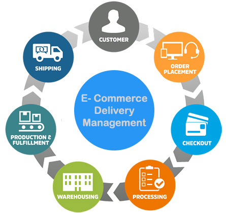 E-com Delivery Management System